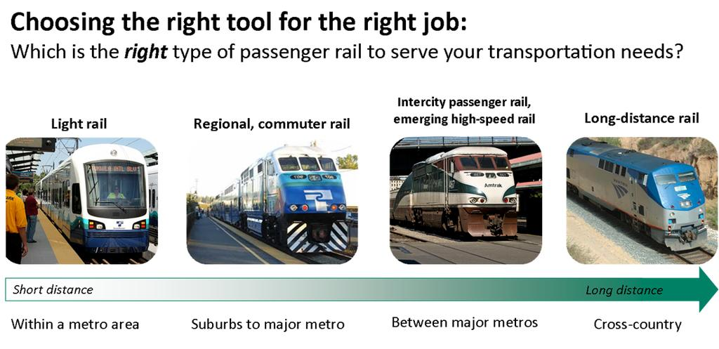 Types of passenger rail ARRA stimulus funding service requirements Federal funding for capital improvements requires WSDOT to commit to service outcomes for 20 years beginning 2017: Two additional
