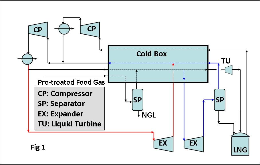 Complex multirefrigerant configurations have been deployed to achieve this objective for on-shore base load facilities.