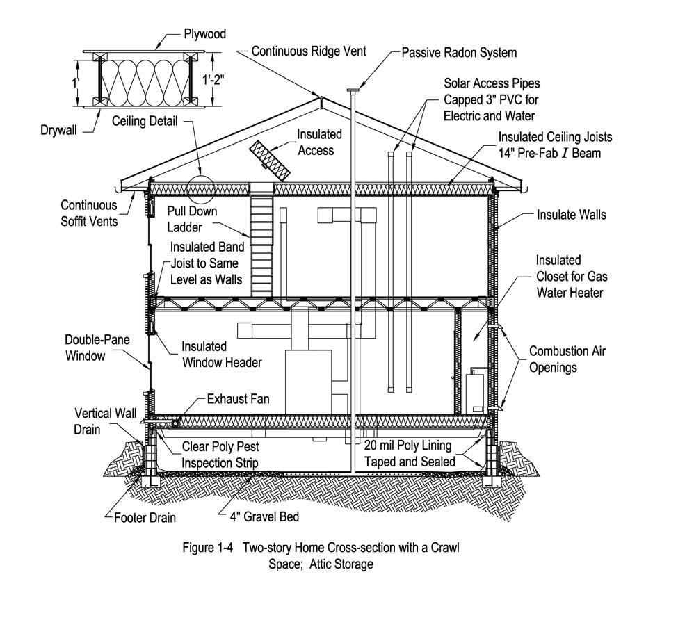 8 Chapter 1: Overview of Energy Efficient Construction Figure 1-4 shows a two-story home cross-section with a vented crawl space, insulated floor and unconditioned attic storage.