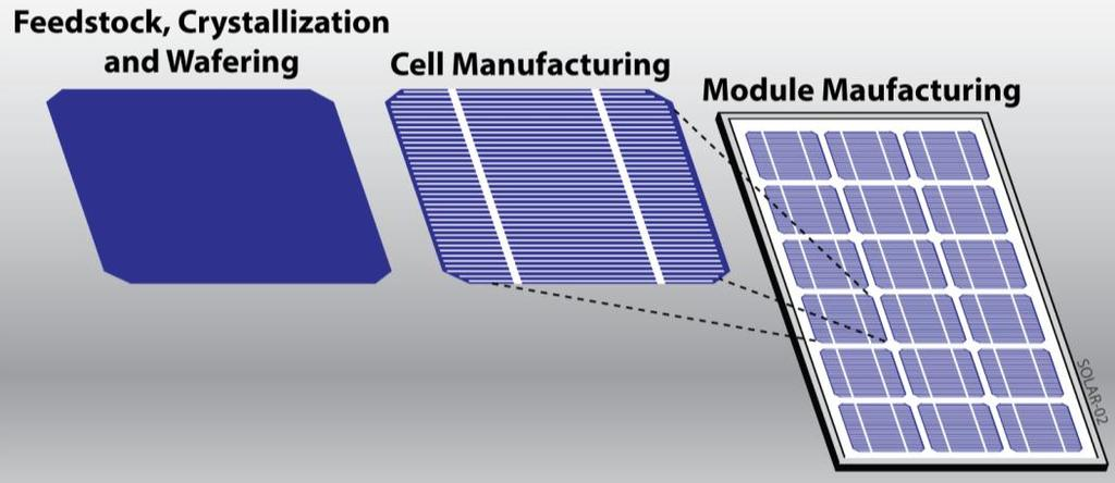 Typical Al-BSF c-si Cell and Module Process Wafer Inspection POCl 3 Diffusion PECVD SiN x Cell Test &