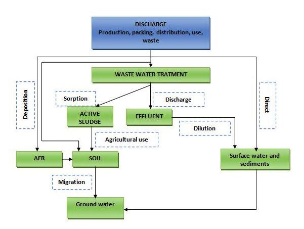 Ecotoxicological Behavior of some Cationic and Amphoteric Surfactant (Biodegradation,Toxicity and Risk Assessment) 81 Figure 1. Surfactants environmental contamination [1] 2.