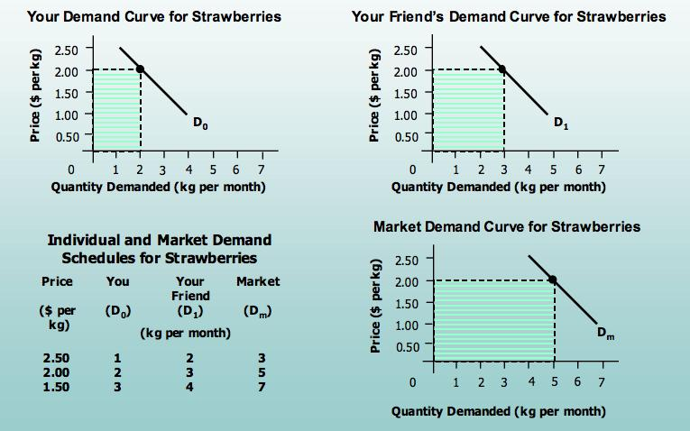 the two variable X-axis is always quantity demanded Y-axis is always price P P QD QD Demand curve: Demand curve: P$ Price D 0 Quantity Q Market demand schedule: considers the sum total of