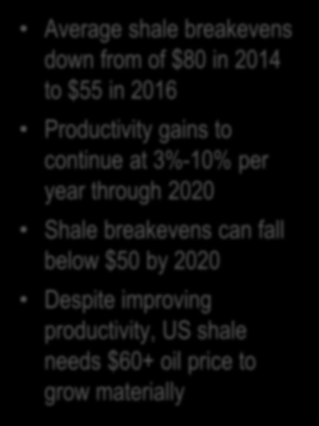 2014 to $55 in 2016 Productivity gains to continue at 3%-10% per year through 2020 Shale breakevens can fall below