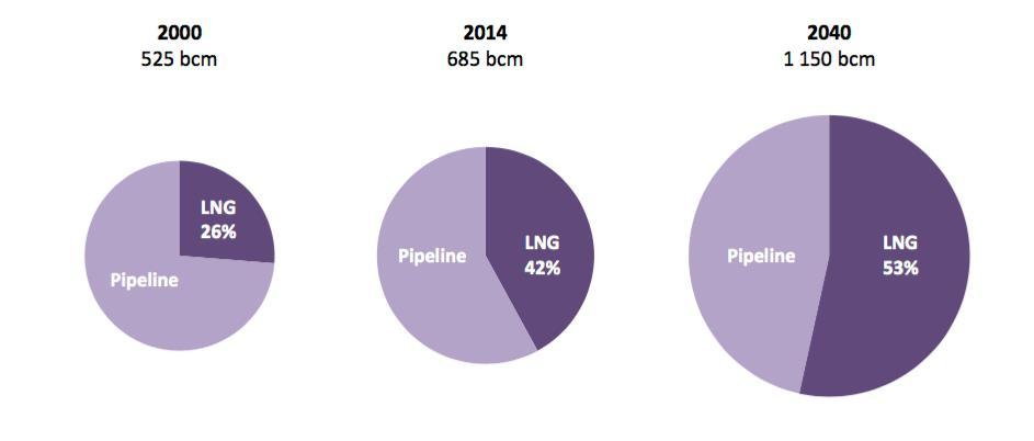 Long-Distance Gas Trade Is Set to Increase, Led by LNG Share of LNG in