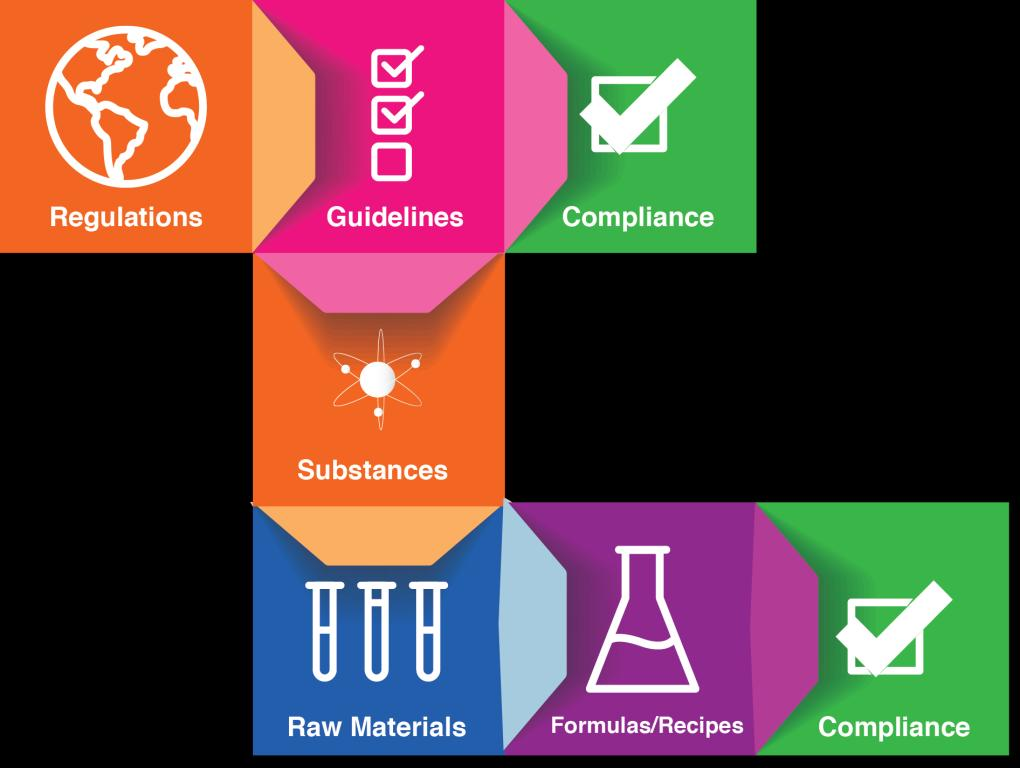 Substance Limits and Compliance Assessment in DevEX
