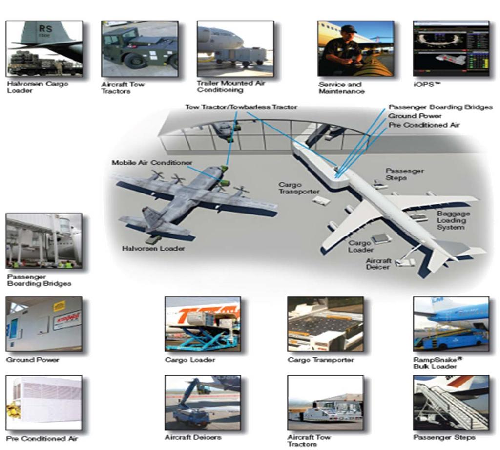 JBT AeroTech From Touchdown to Takeoff Applications Container loading Cargo transporting Baggage loading