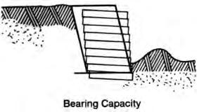 BEARING CAPACITY refers to the ability of the foundation soil to support the weight of the retaining wall placed upon it. The analysis is the same as for shallow foundations.