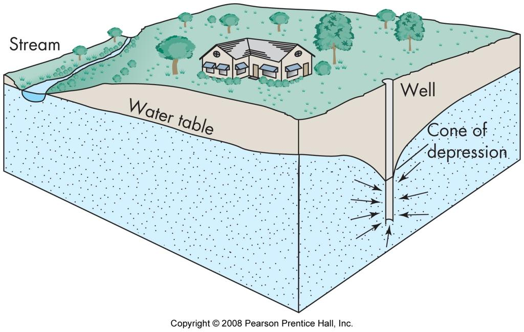 An aquifer is a geologic unit that can store and transmit
