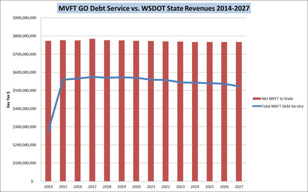 Today and Tomorrow: WA State Gas Tax Revenue Obligations Over the next decade approximately 70% of the