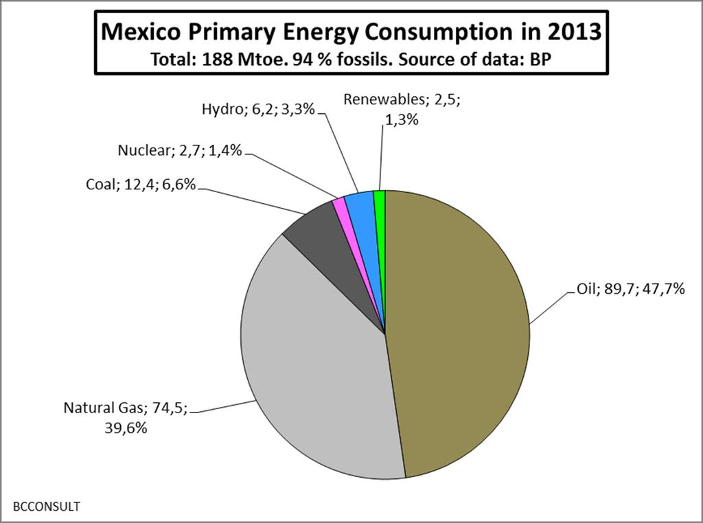 Mexico: primary energy supplies in 2013