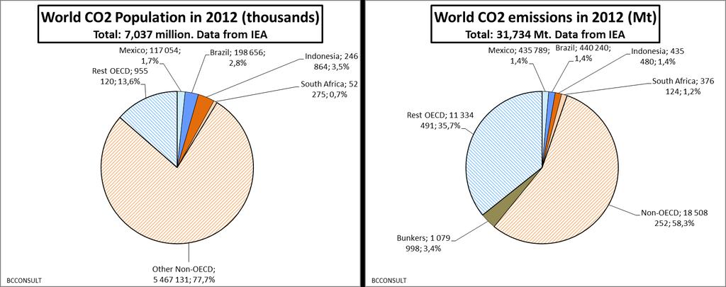 The four countries represent 8,7 % of the world population in 2012 and 5,3 % of world CO2 emissions.