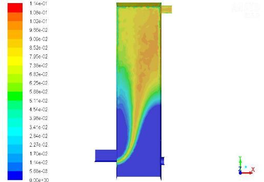 Contour plot of temperature According to given contour plot Figure 3, CO mass fraction is zero at the lower end of the furnace this is because as the fuel and air are mixed combustion could not