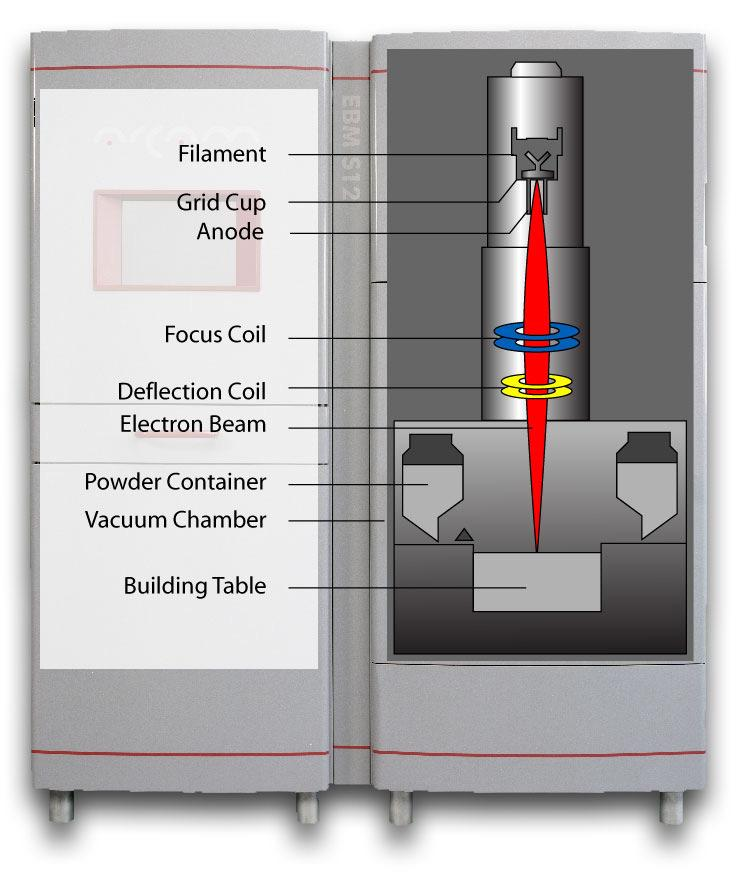 of approximately 800 o C. Once the part has been completed, the build chamber is flooded with He gas to expedite cooling. A schematic of the EBM process is shown in Figure 1.