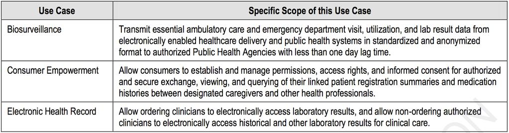 How Use Cases and HITSP Interoperability Specifications are Developed The American Health Information Community, as the representative of public and private health sector