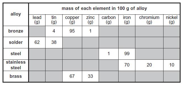Q7. When copper carbonate is heated copper oxide and a gas are formed. The gas when passed through lime water turns it milky as shown in the diagram below.