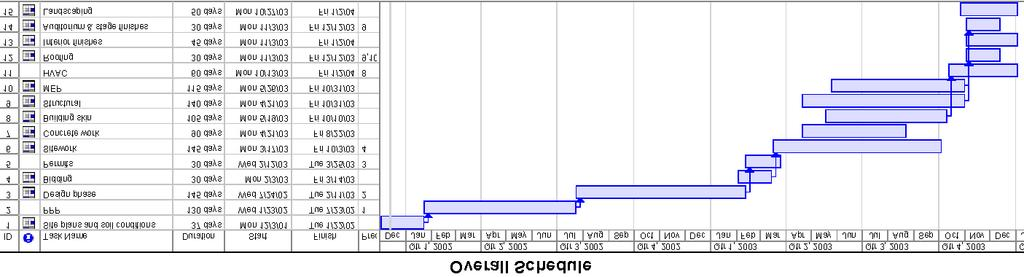 "! Example of a Bar Chart generated on MS. Project 11 Bar Charts! What are they? "" Gantt charts are set on two axes."