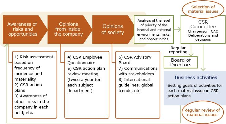 CSR for ITOCHU Corporation Process of selecting material issues (materiality) 1. Climate change Climate change is an issue capable of affecting all sorts of business activities.