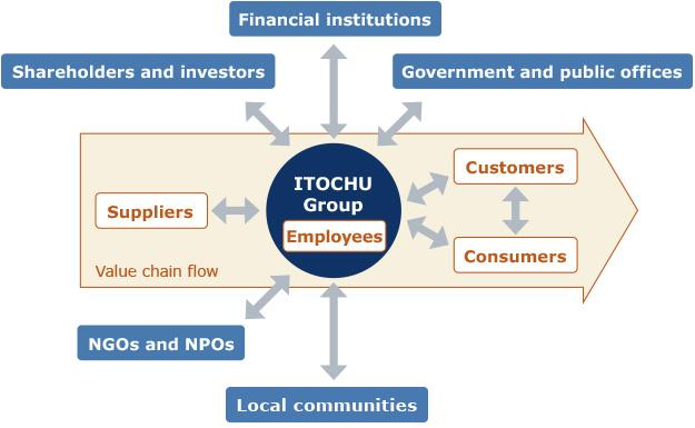 Stakeholder Relations CSR for ITOCHU Corporation Stakeholders of the ITOCHU Group In our diverse range of corporate activities conducted worldwide, we place strong emphasis on dialogue with the many