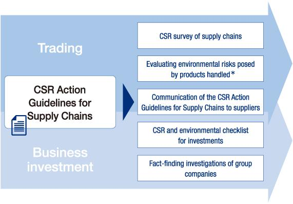 CSR in Our Supply Chain and Business Investment Engaged in trading and business investment on a worldwide basis, ITOCHU Corporation also takes full consideration for human rights, labor, and the