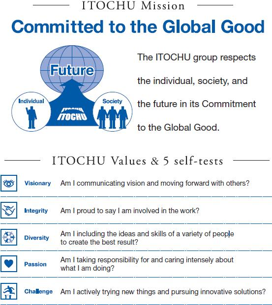 CSR for ITOCHU Corporation ITOCHU Corporation is pursuing multi facetted corporate activities in various regions of the world and a wide range of fields, and as such, ITOCHU is well aware of how