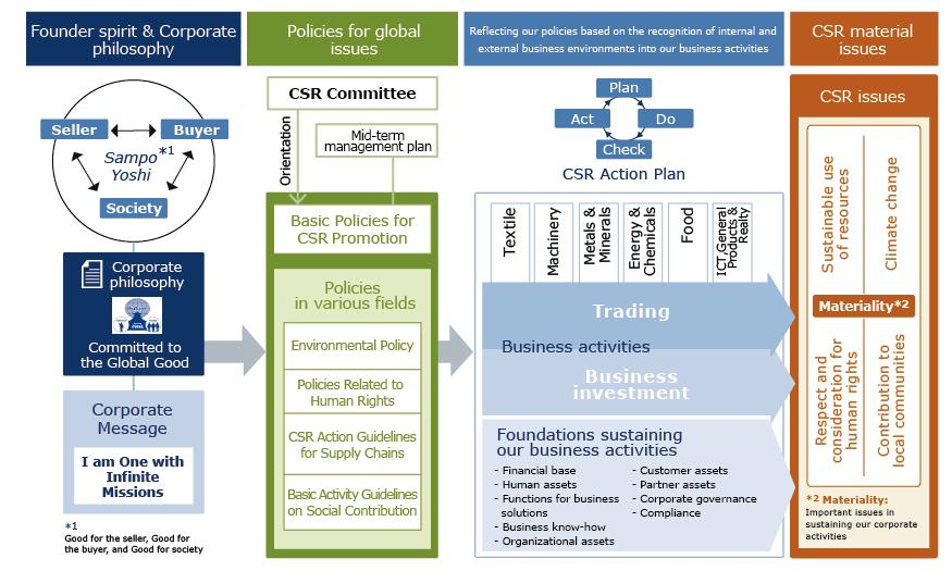 Basic Policy on CSR and Promotion System CSR for ITOCHU Corporation CSR Promotion at ITOCHU Corporation For more than 150 years since its founding in 1858, ITOCHU Corporation has carried on the