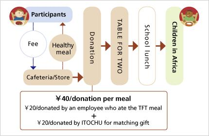 Social Contribution Activities TABLE FOR TWO (TFT) Fighting to Fix the Food Supply Imbalance between Developing and Developed Countries Our TABLE FOR TWO (TFT) is a social contribution program based