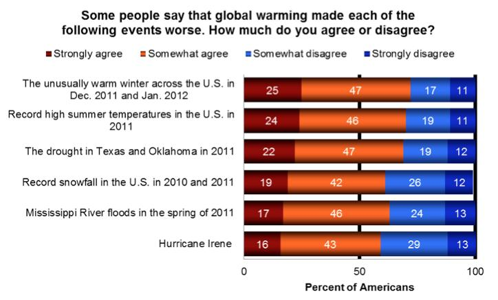 Message #3: Our weather is getting worse, and climate