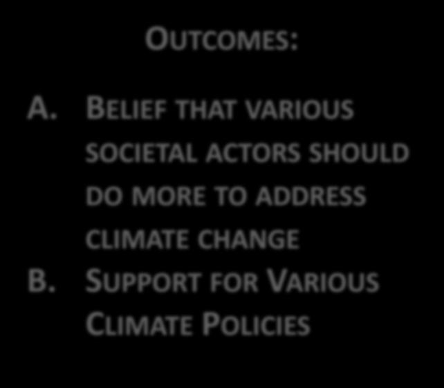 SUPPORT FOR VARIOUS CLIMATE POLICIES Source: Ding, Maibach et al (2011) Support for