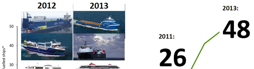 LNG Vessels in Operation as of