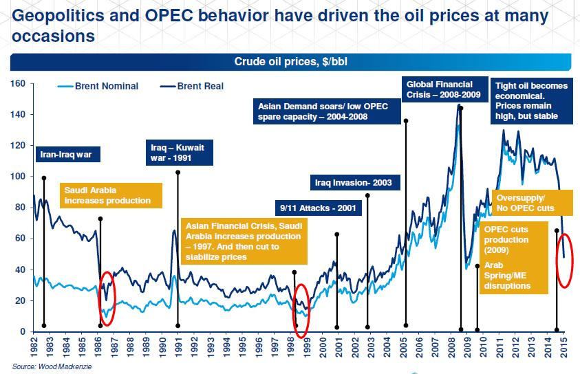 Fluctuation of oil price impacts to company s strategy Oil price fluctuations are common and sharply 5 times within 30 years.