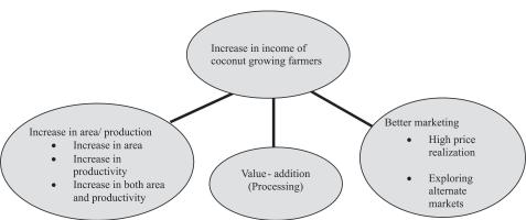 412 Agricultural Economics Research Review Vol. 23 (Conference Number) 2010 Figure 1. Production and consumption flow Figure 2.