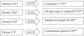 Kumar and Kapoor : Value Chain Analysis of Coconut in Orissa 413 Table 1. Sample size under various categories of respondents Category Sample size (No.