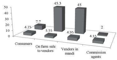 414 Agricultural Economics Research Review Vol. 23 (Conference Number) 2010 Quantity marketed (%) Margin (Rs/unit) Chart 2.