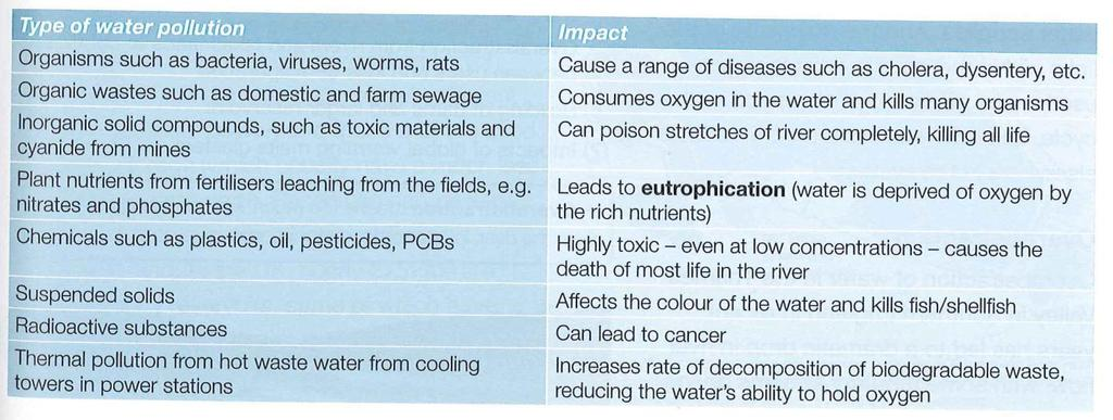 Can you answer this exam style question? Using the table above, explain why pollution threatens water supply. (4 marks) How can people interfere with the hydrological cycle?