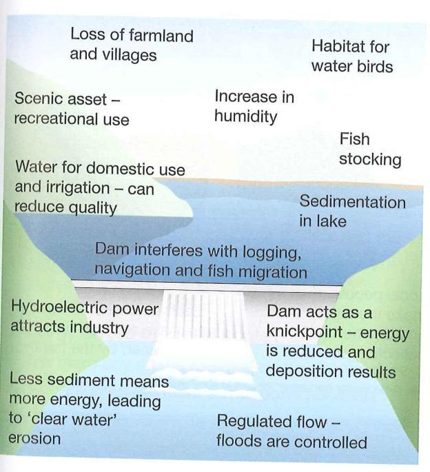As you can see from the diagram opposite, there are positive and negative impacts of dams.