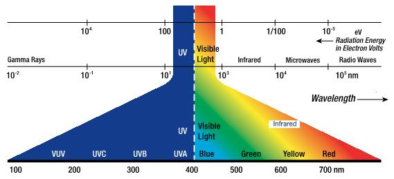 UV CURING - ELECTRMAGNETIC
