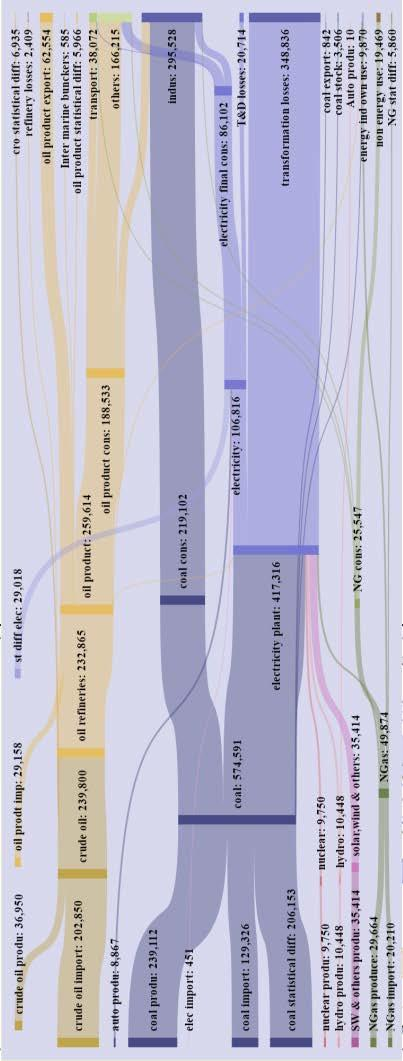 CHAPTER 7: ENERGY BALANCE Total Supply = 675405 SANKEY DIAGRAM (INDIA) BALANCE (2015-16) MILLION TONNE OF OIL EQUIVALENT Coal cons -Coal Final Consumption Indus -Industries NGas -Natural Gas SW-Solar