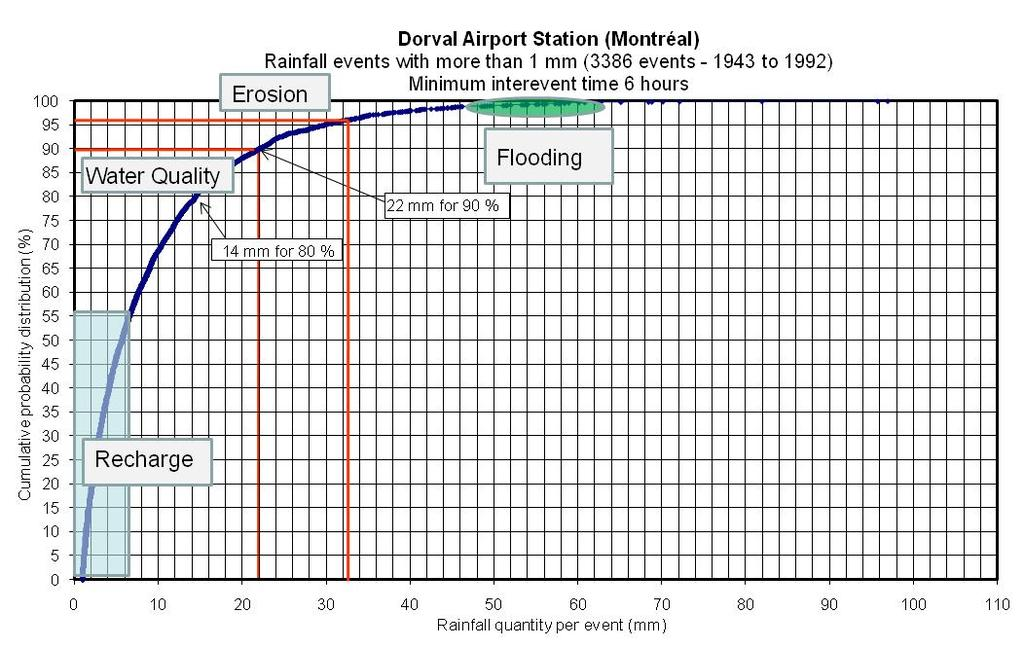 Small Storm Hydrology and BMP Modeling with SWMM5 151 the basis for water quality control. An analysis of hourly rainfall events for the Dorval airport in Montréal is shown in Figure 10.