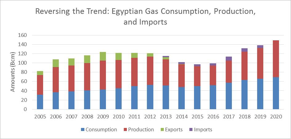 Egypt Continues Drive Towards Gas Self-Sufficiency Zohr s fast-track and new discoveries help propel Egypt towards gas self-sufficiency New discoveries will further boost Egyptian production in the