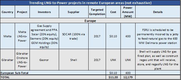 No Need for New LNG Infrastructure, Except in EU Isolated Markets New European niche markets: Malta To Get First Time Access to Gas LNG bullish; off grid islands and enclaves in the Mediterranean are