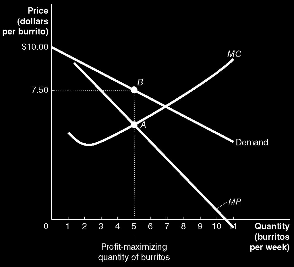 Maximizing profit in a monopolistically competitive market 12 To identify profit: 1. Use MC=MR to identify the profitmaximizing quantity. 2. Draw a vertical line at that quantity. 3.