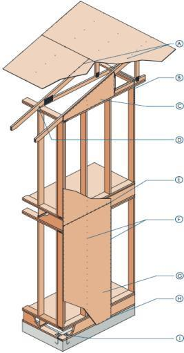 Connecting the Systems Nail roof sheathing with 8d ring shank nails 4 and 6 on center. Tie gable end walls back to the structure. Sheath gable ends with structural wall sheathing.