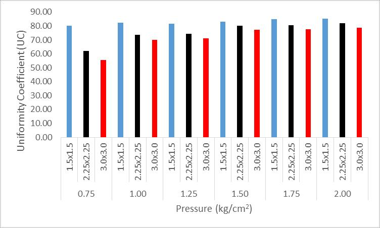 Operating pressure(k g/cm 2 ) SJIF IMPACT FACTOR (2015): 5.42 characteristics and coefficient of variation increases with increase in operating pressure for the micro-irrigation sprinkler.