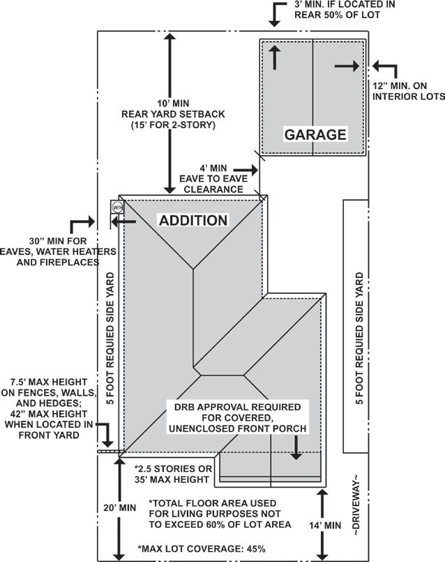 Figure 7: R-1 and R-A Setback Requirements 3. Open Space Requirements (Figures 8 and 9) A minimum of 750 square feet of contiguous open space shall be maintained in the rear half of the lot.