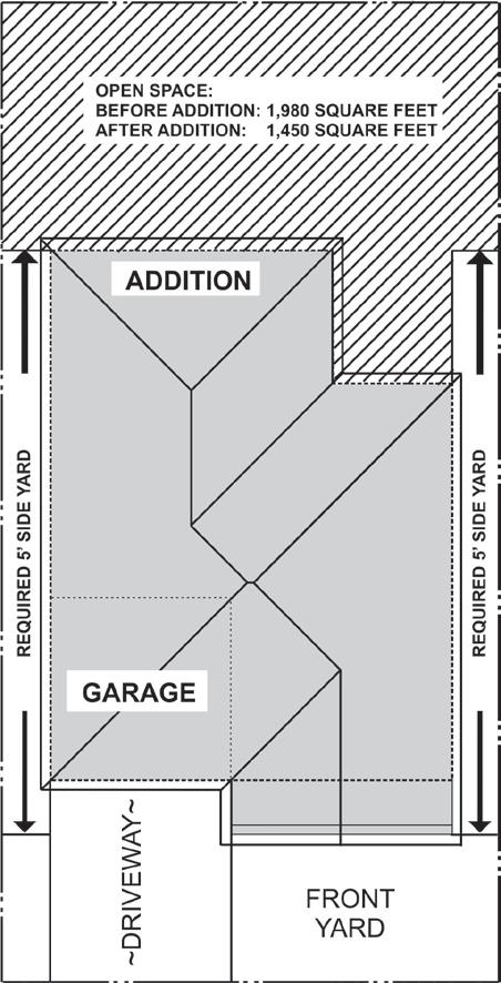 Figure 9: Open Space Requirements 4. Lot Coverage The total first floor area of the main building and all enclosed accessory structures shall not exceed 45% of the lot area (LMC Section 9322.2). 5.