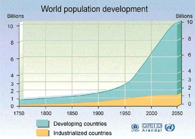 Population Growth in Developing and