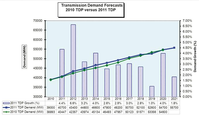Figure 2.1: The Eskom Transmission System Demand Forecast The 2011 TDP forecast is marginally higher than the 2010 TDP forecast between the years 2011 to 2018.