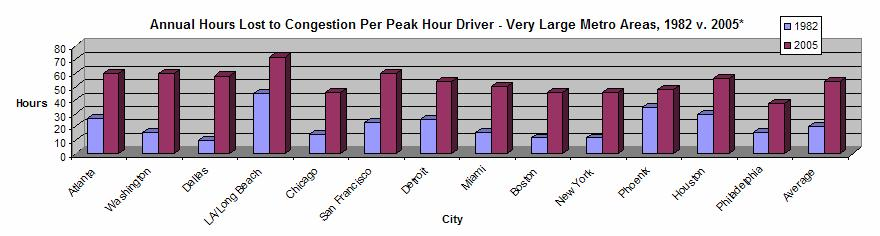 Crisis of Congestion Wasted Hours Across America Congestion has increased dramatically over the past 23 years in the 437 U.S. urban areas.