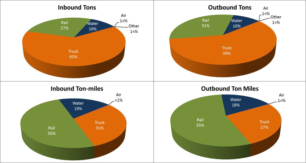 Commodity Flow Mode Share Truck is the dominant mode in tonnage. Rail is dominant in ton miles due to length of haul.