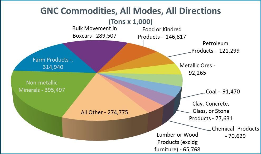 Commodity Flow - Mix Source: 2012 TRANSEARCH Data